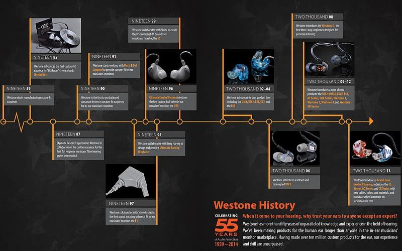 WESTONE 55